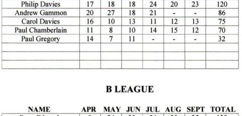 Summer Air League Results